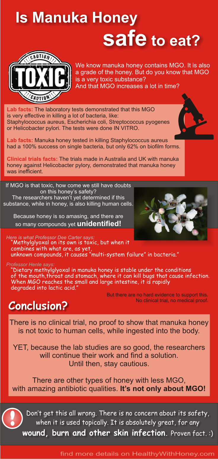 infographics on toxicity of manuka honey