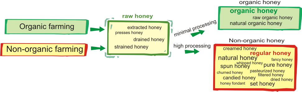 organic or non-organic honey