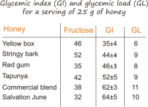 glycemic index and glycemic load in honey