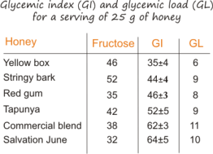 glycemic index of honey