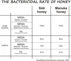 the bactericidal rate of honey on mssa mrsa and pa