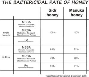 honey against mrsa mssa and pa