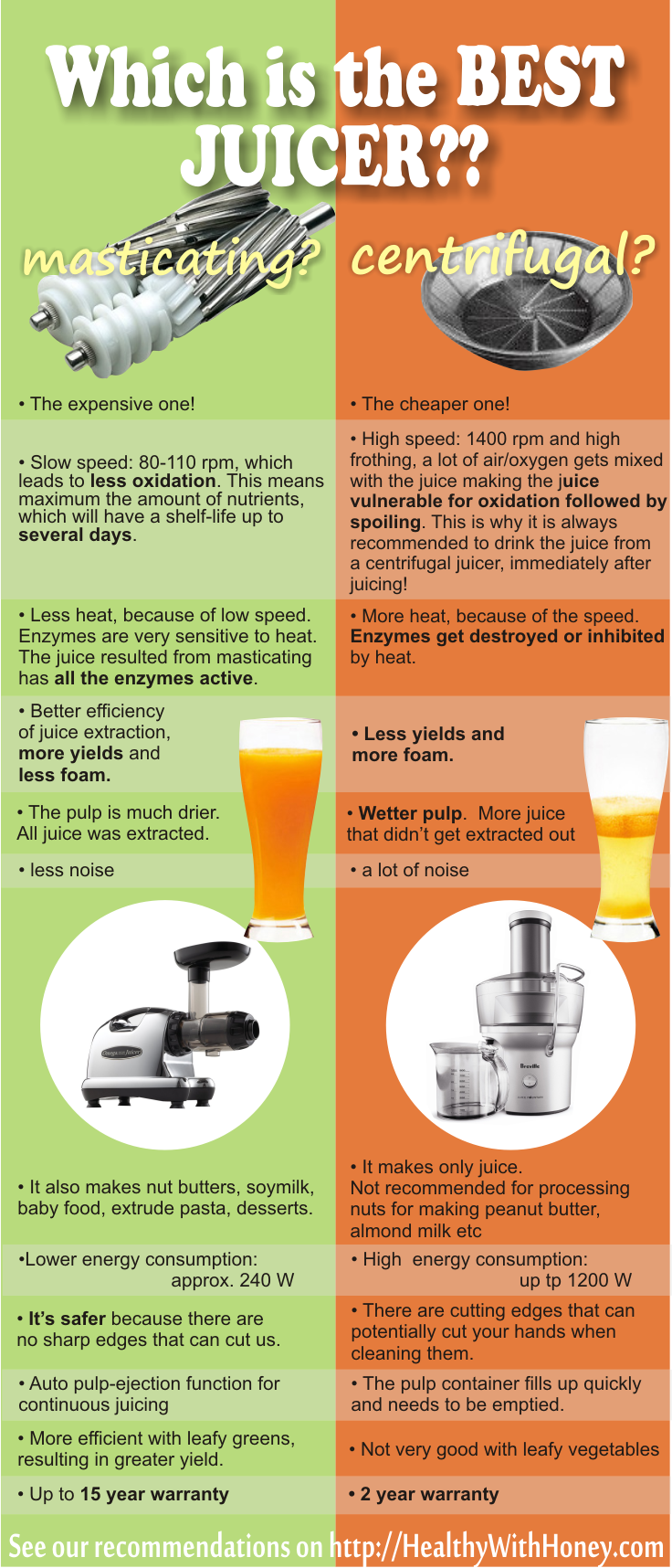 Masticating Juicer Or Centrifugal Juicer : Masticating or centrifugal juicer?