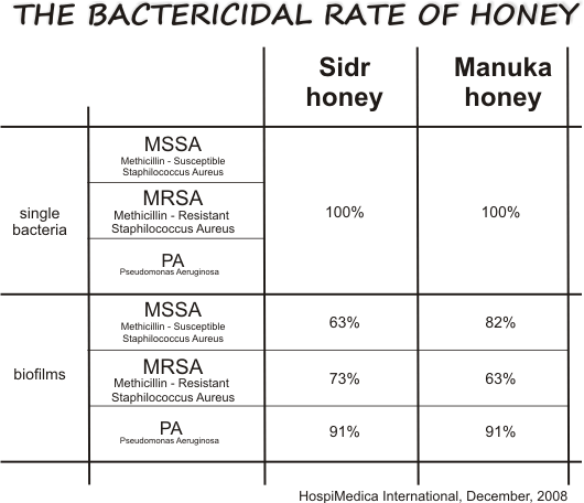 honey against mrsa mssa and pa