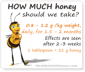 recommended intake of honey