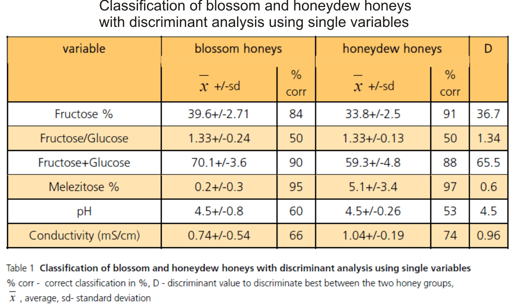 honeydew honey vs blossom honey