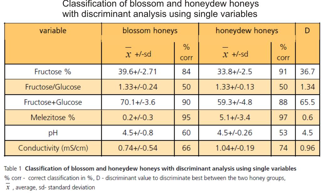 honeydew honey vs blossom honey