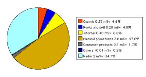radiation chart