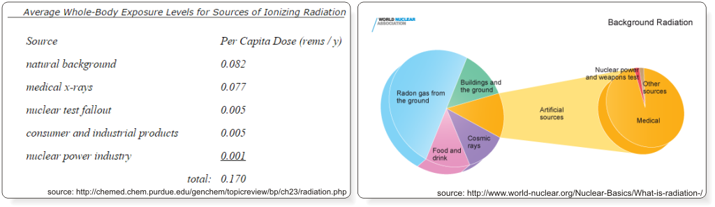 levels of exposure to bad radiation