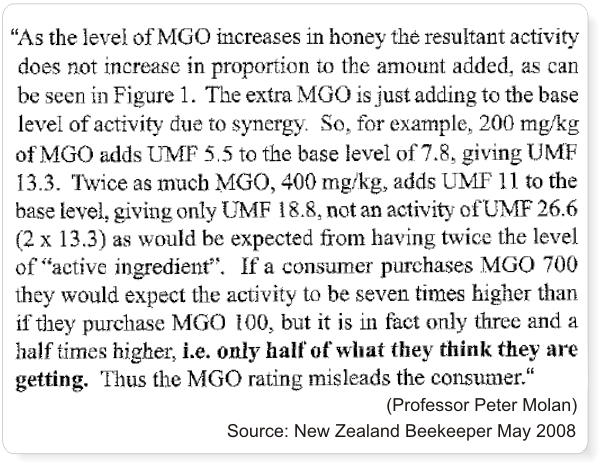 MGO vs UMF in manuka honey
