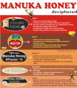 manuka honey grades deciphered