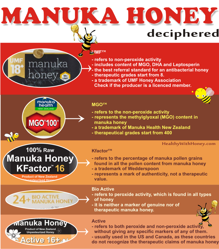 manuka honey grades deciphered