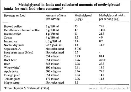 the amounts of methylglyoxal in food