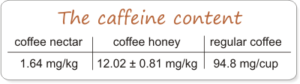 what is the caffeine content in honey