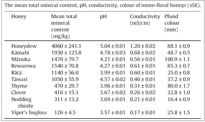 the mineral content of honey from new zealand