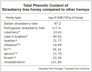 straberry tree honey compared to other honeys