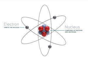 an atom