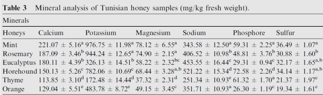 is tunisian honey healthy