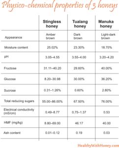 stingless honey vs manuka honey
