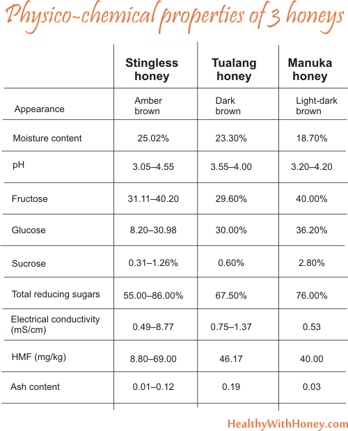 stingless honey vs manuka honey
