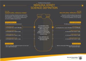 genuine manuka honey or real manuka honey definition