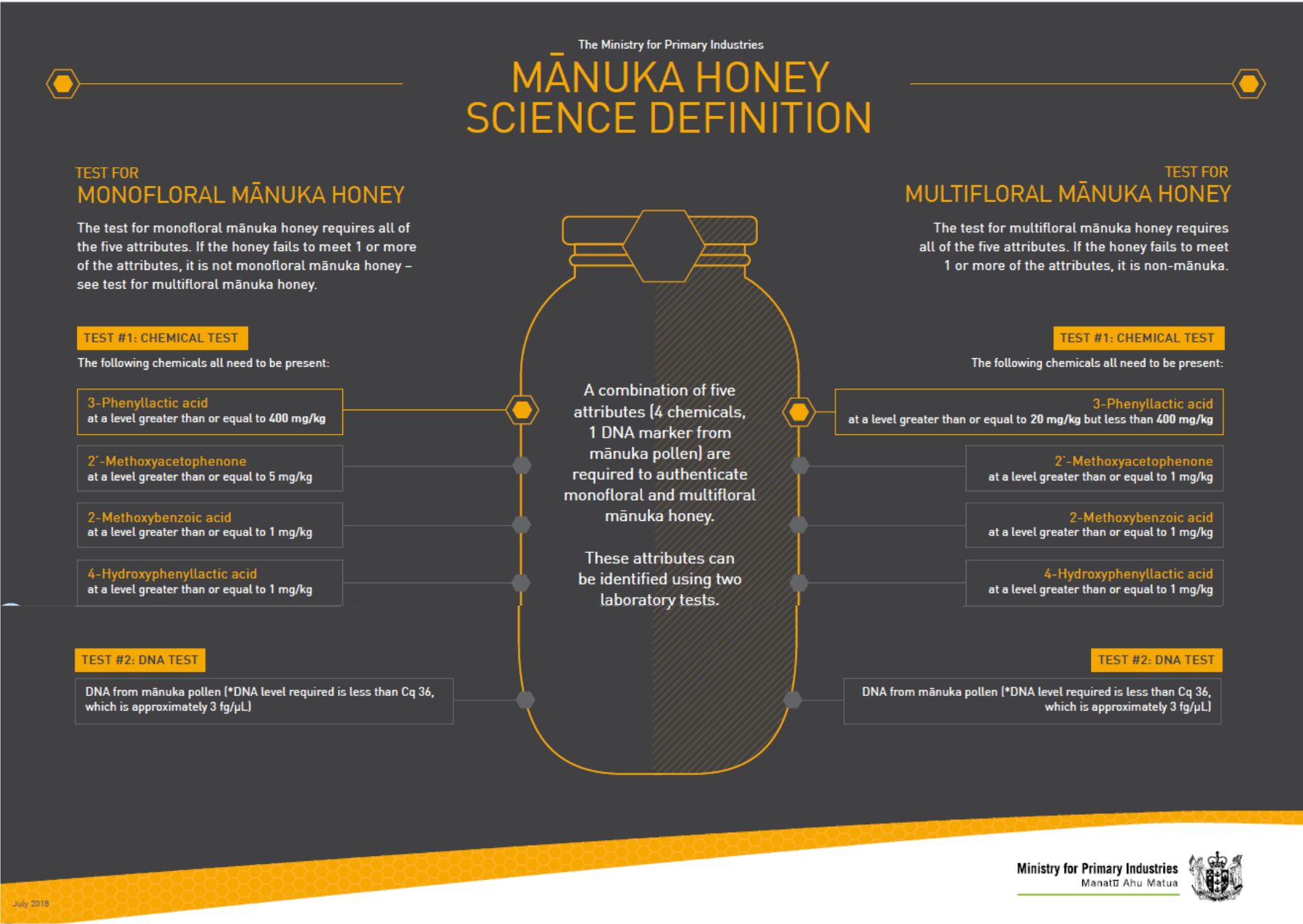 what is real manuka honey and how do we know is not fake
